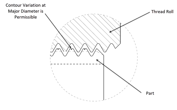 Contour variations at major diameter