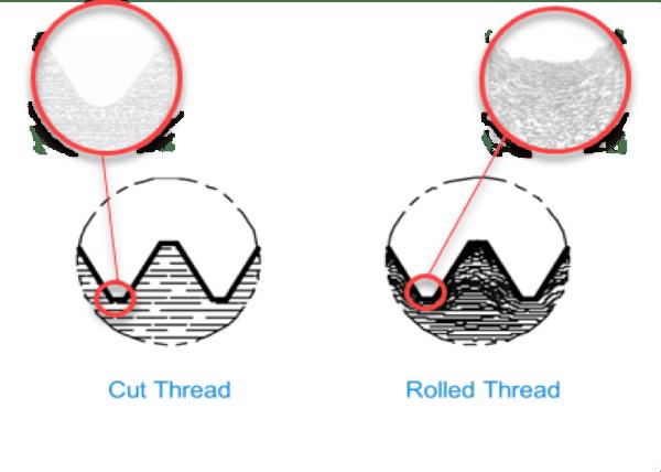 cut thread v. rolled thread