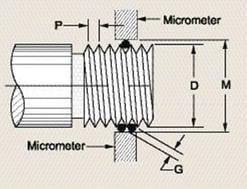 micrometer screw